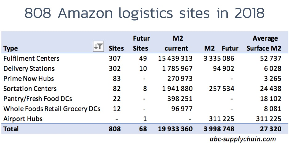 Amazon-logistics-sites-distribution