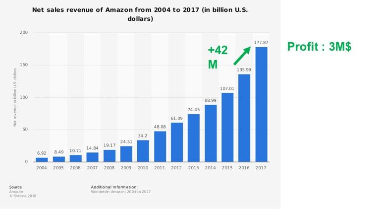 Amazon-Profit