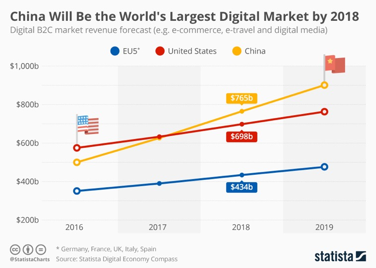 e-commerce-chine-market-share