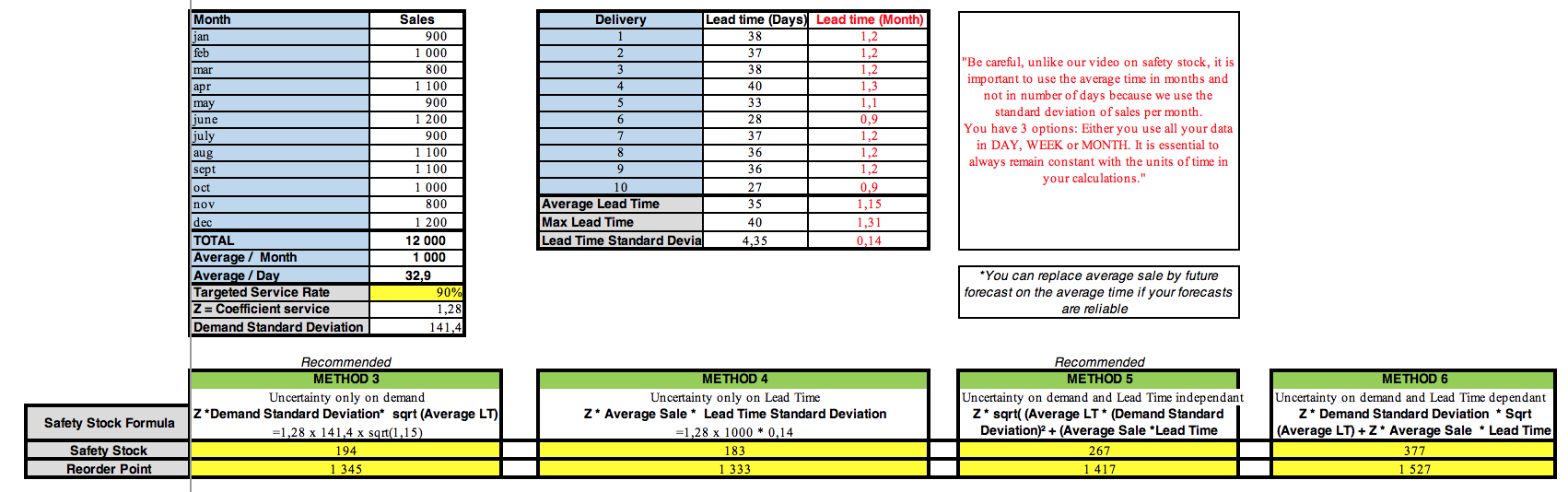 Safety Stock Calculation Method