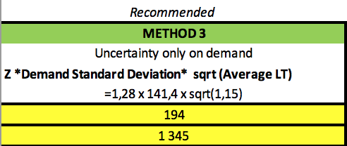 Safety Stock Calculation standard deviation