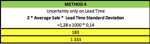 Safety Stock Uncertainty only on lead time