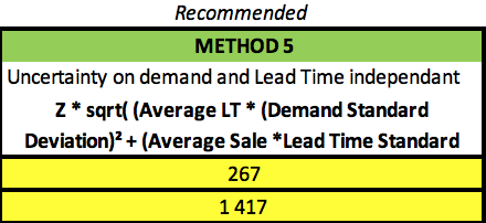 Safety Stock Independant Uncertainty between Lead time and demand