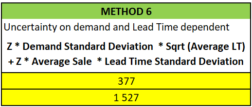 Safety Stock king Dependent Uncertainty between Lead time and demand