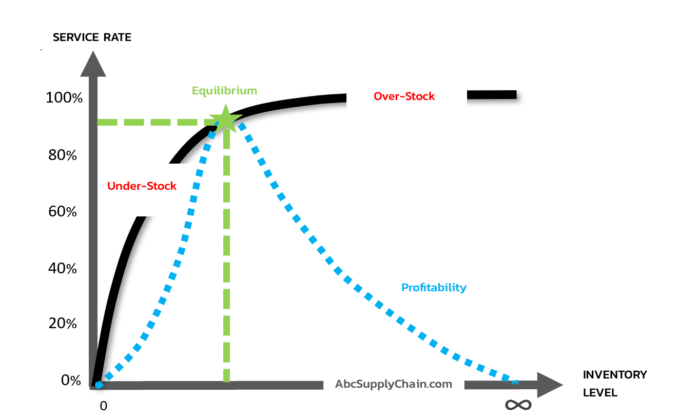 stock-management-objective