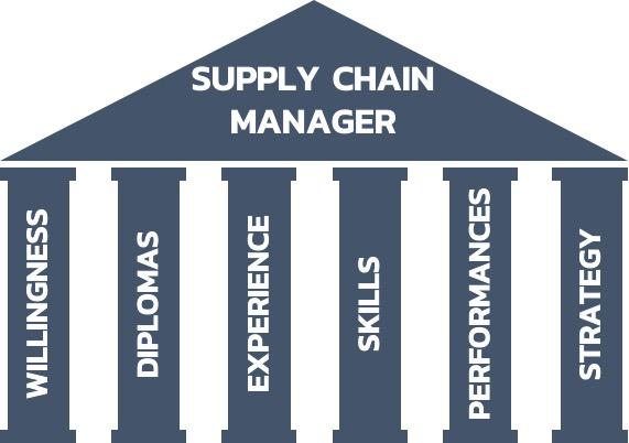 supply-chain-manager-pillar-career