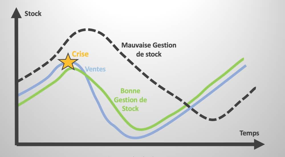 optimisation stock