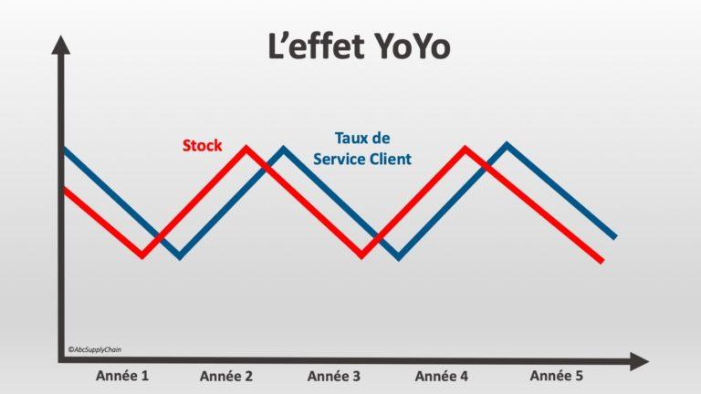 gestion de stock taux de service