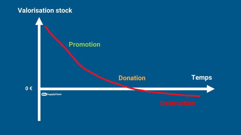 elimination stock
