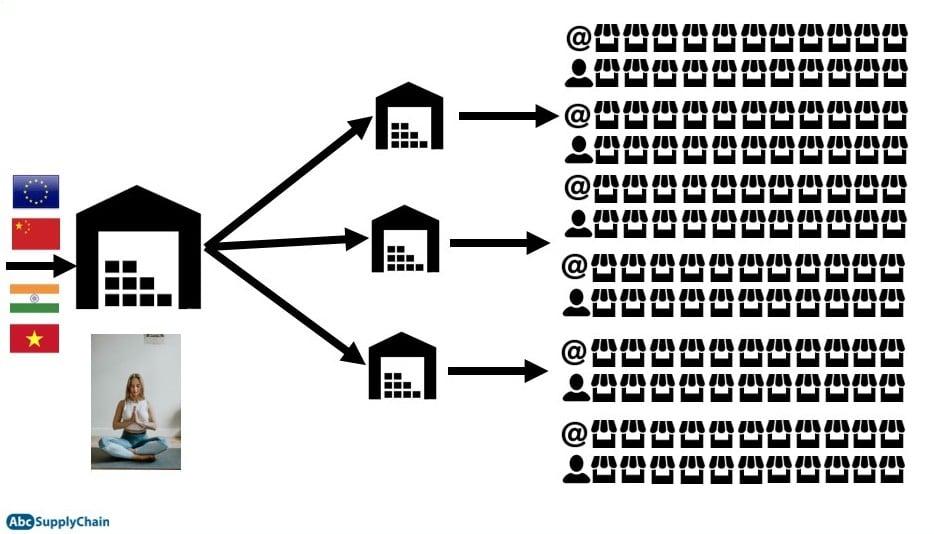 simplification entrepots