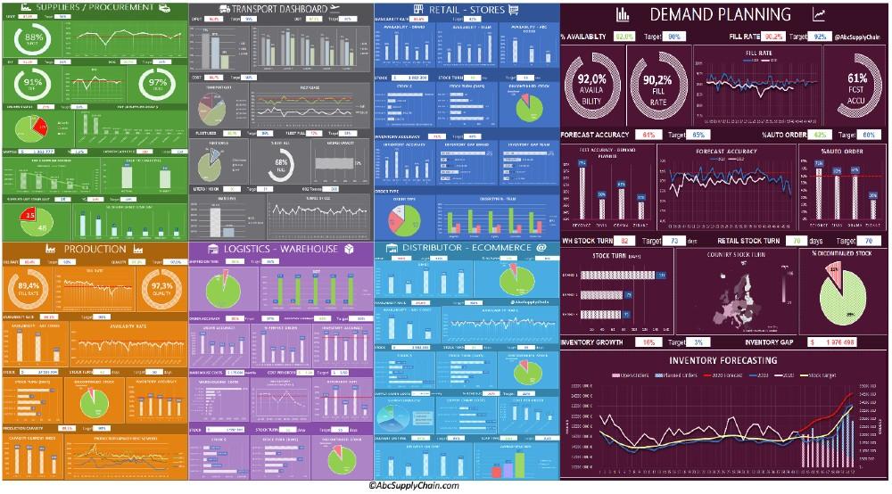 supply chain metrics tableau de bord
