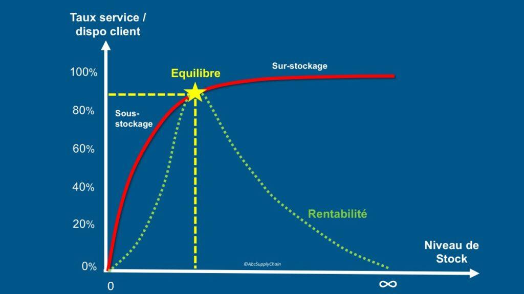 taux-de-service-equilibre