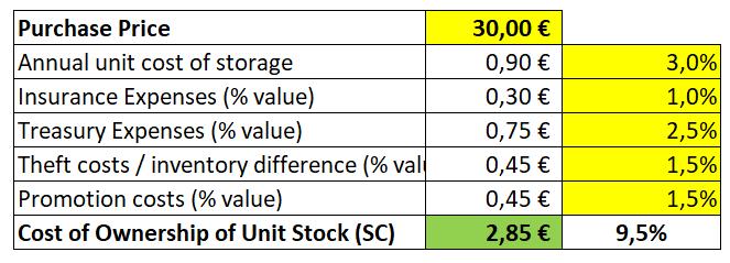 Cost inventory Economic order quantity