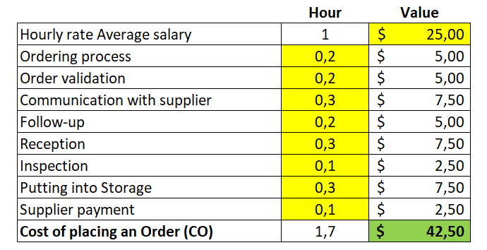 Transaction-costs-orders-EOQ