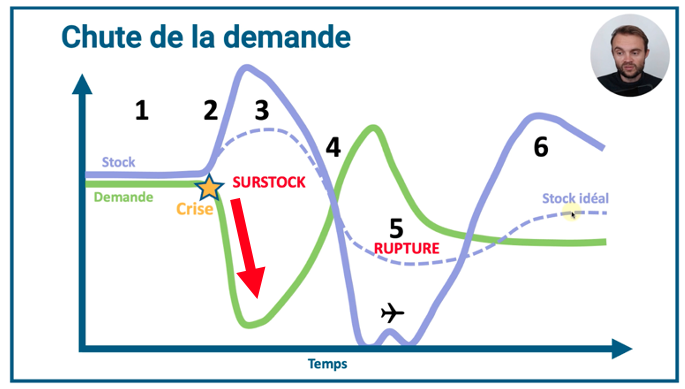 gestion de crise stock