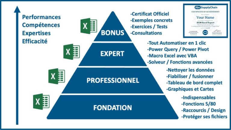 cours en ligne Excel supply chain
