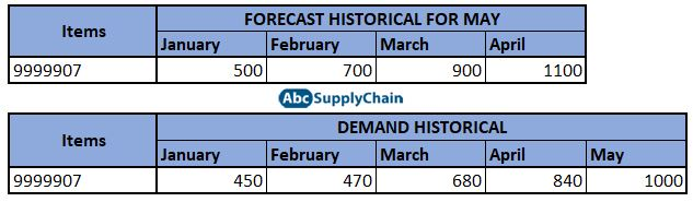 demand and forecast historical example