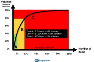 abc analysis abc classification pareto law methode abc