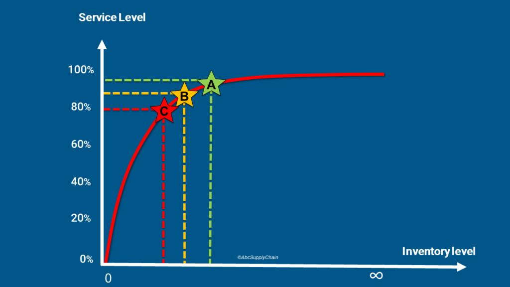 abc analysis service level inventory management methode abc