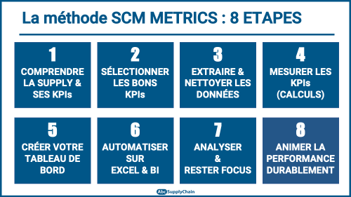 Methode SCM Metrics 8 ETAPES KPIS DASHBOARD